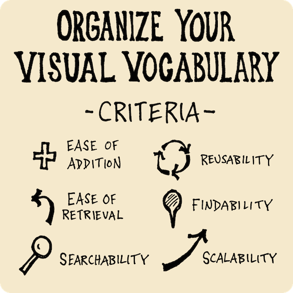 Organize Your Visual Vocabulary Criteria - ease of addition, ease of retrieval, searchability, reusability, findability, scalability