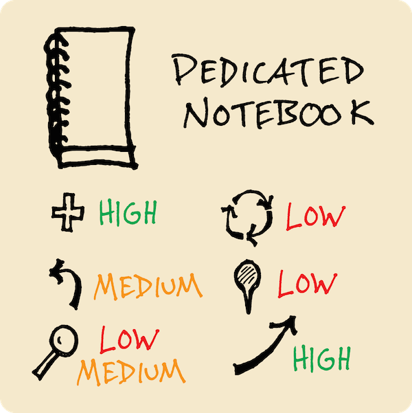 Organize your visual vocabulary with a dedicated notebook