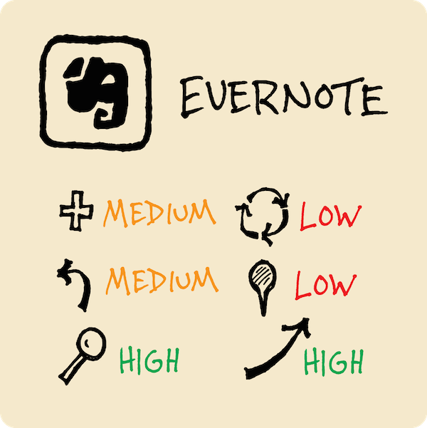 Organize your visual vocabulary with evernote