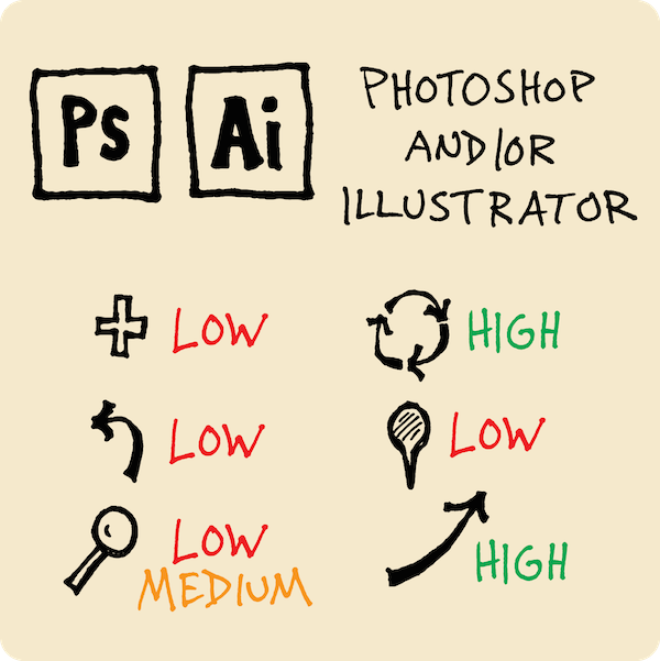 Organize your visual vocabulary with photoshop and illustrator