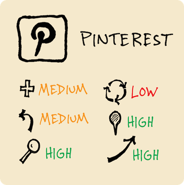 Organize your visual vocabulary with pinterest