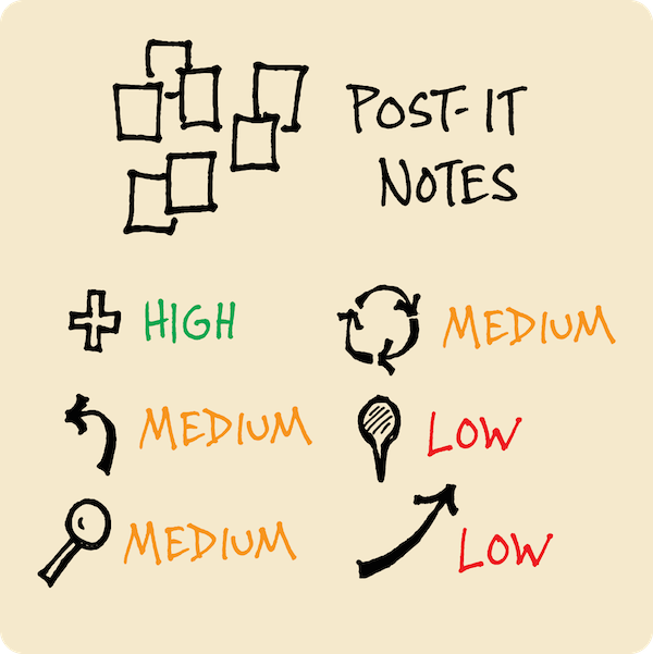 Organize your visual vocabulary with post it notes