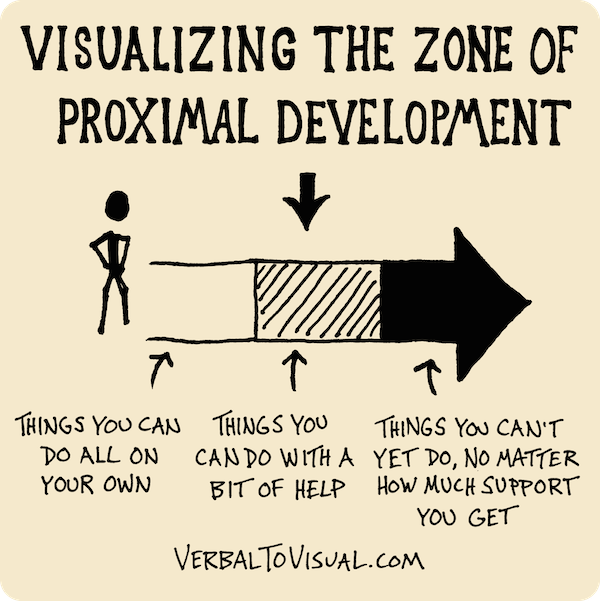 vygotsky s zone of proximal development Vygotsky's zone of proximal development in early childhood education  tasks had to exist in the zone of proximal development,.