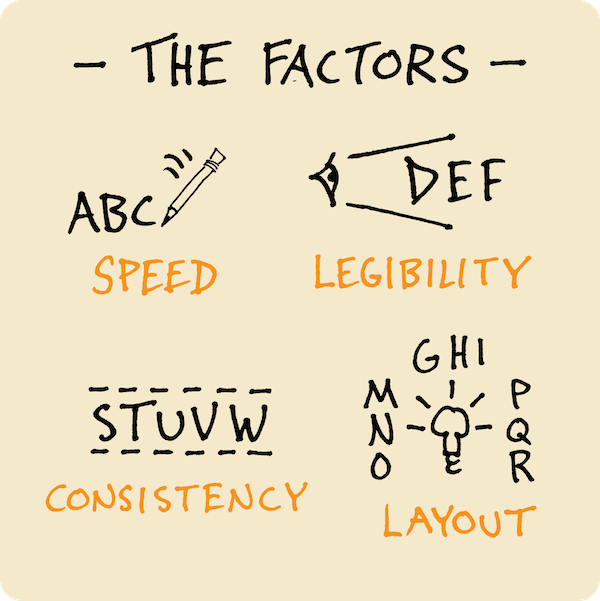 The Factors - Developing Your Core Font For Sketchnoting