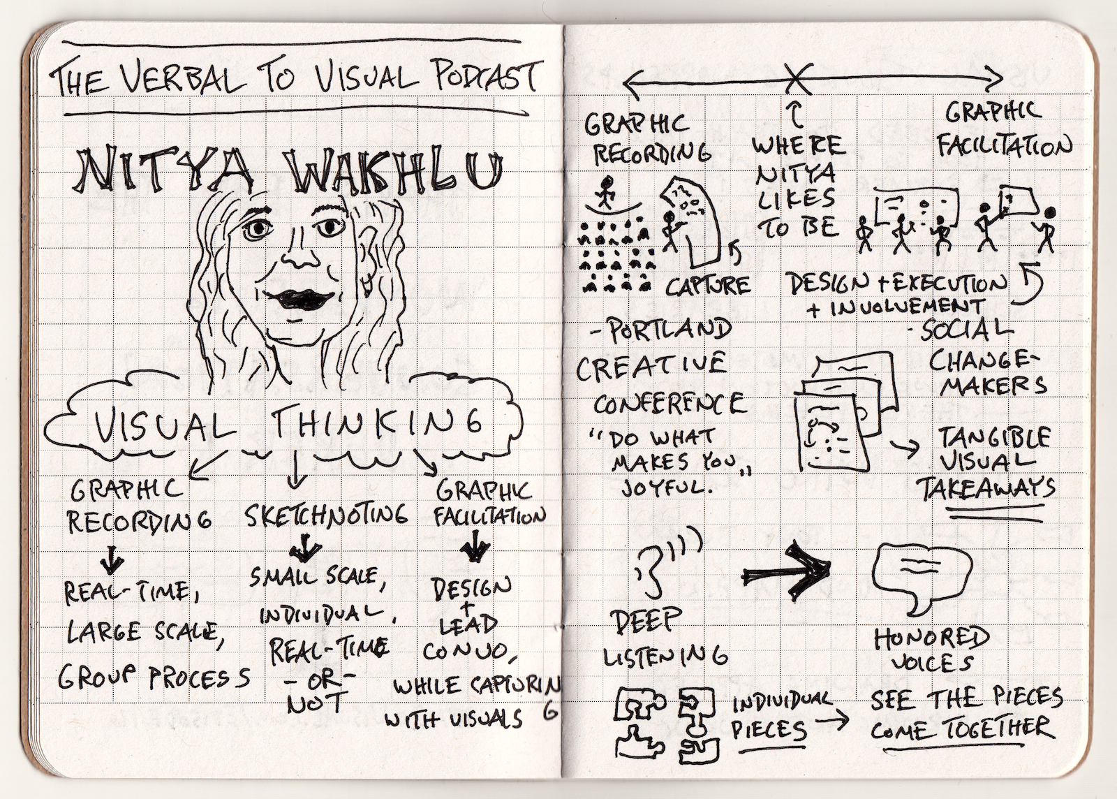 Nitya Wakhlu Serving Groups And Solving Problems (1) - The Verbal To Visual Podcast - visual thinking, graphic recording, sketchnoting, graphic facilitation, design, execution, involvement, deep listening, honored voices, visual takeaways
