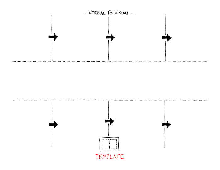 Sequential Sketchnoting Template - Verbal To Visual