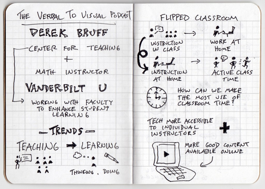 Derek Bruff Trends In Higher Education Sketchnotes 1 - Verbal to visual podcast  - center for teaching, flipped classroom, tech, active class time