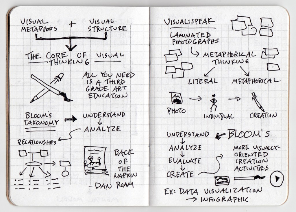 Derek Bruff Trends In Higher Education Sketchnotes 4 - the verbal to visual podcast, visual metaphors, visual structure, visual thinking, blooms taxonomy, understand analyze evaluate create