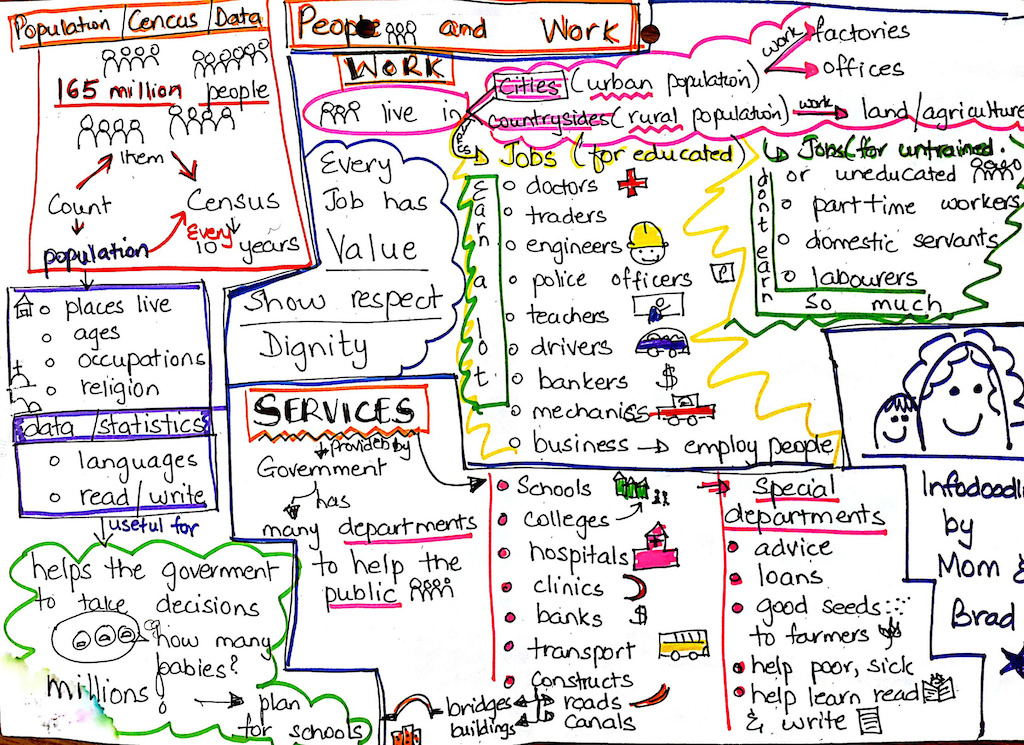 People And Work Sketchnote - Mother and Son visual note taking, infodoodling - verbal to visual
