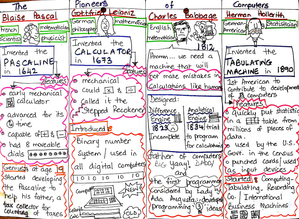 Pioneers Of Computers Sketchnote - Mother and Son visual note taking, infodoodling - verbal to visual
