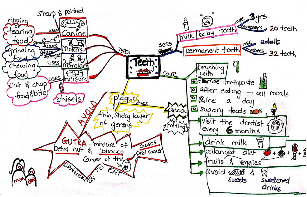 Teeth Sketchnote - Mother and Son visual note taking, infodoodling - verbal to visual