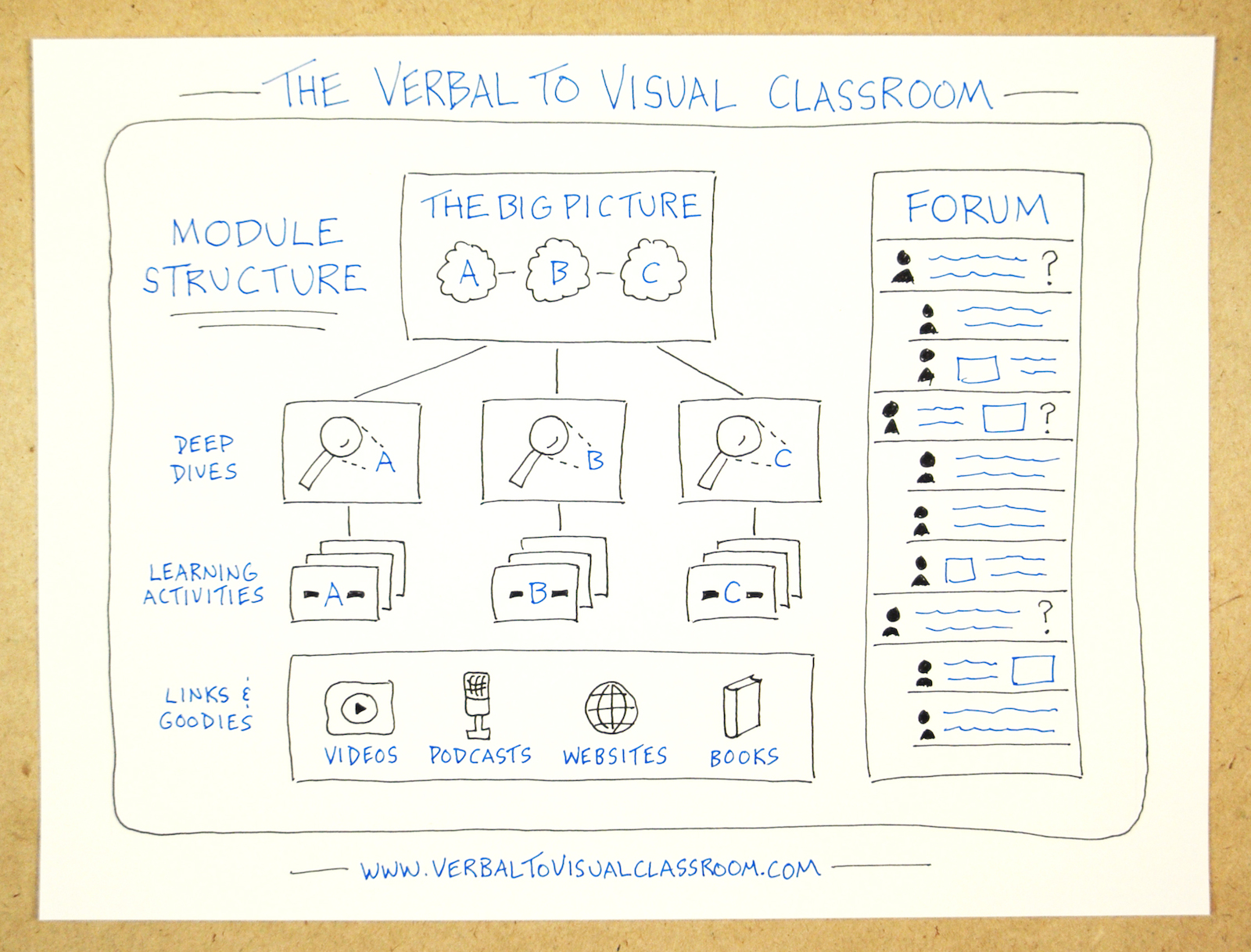The Verbal To Visual Classroom - Module Structure - Doug Neill - visual note-taking, sketchnoting, doodling