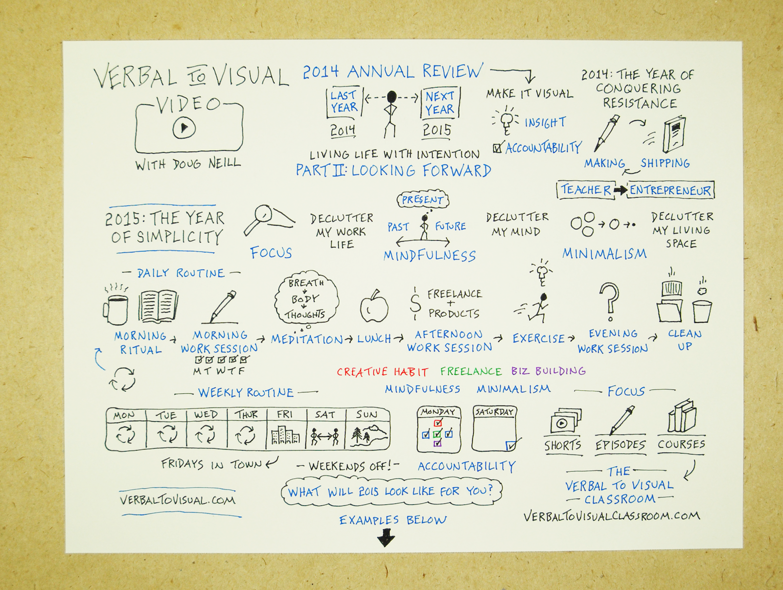 Give Your New Year's Resolution A Boost: Make It Visual - Annual Review Process Part 2: Looking Forward, verbal to visual, sketchnoting, visual note-taking, doodling, goals, accountability, routines, doug neill