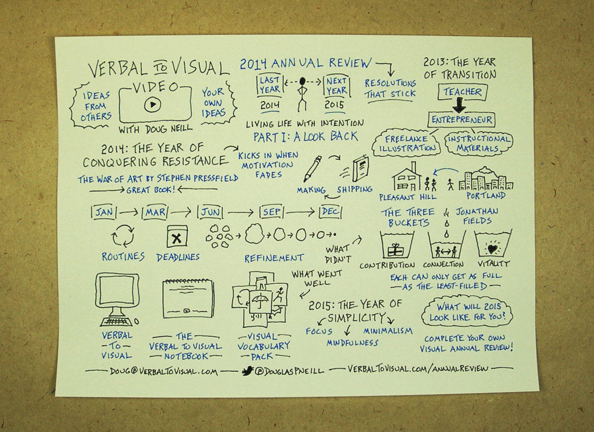 Verbal To Visual Video Episode 4: 2014 Annual Review - A Look Back; how to use visual notes to conduct an annual review; sketchnotes, visual note-taking, doodling, doug neill