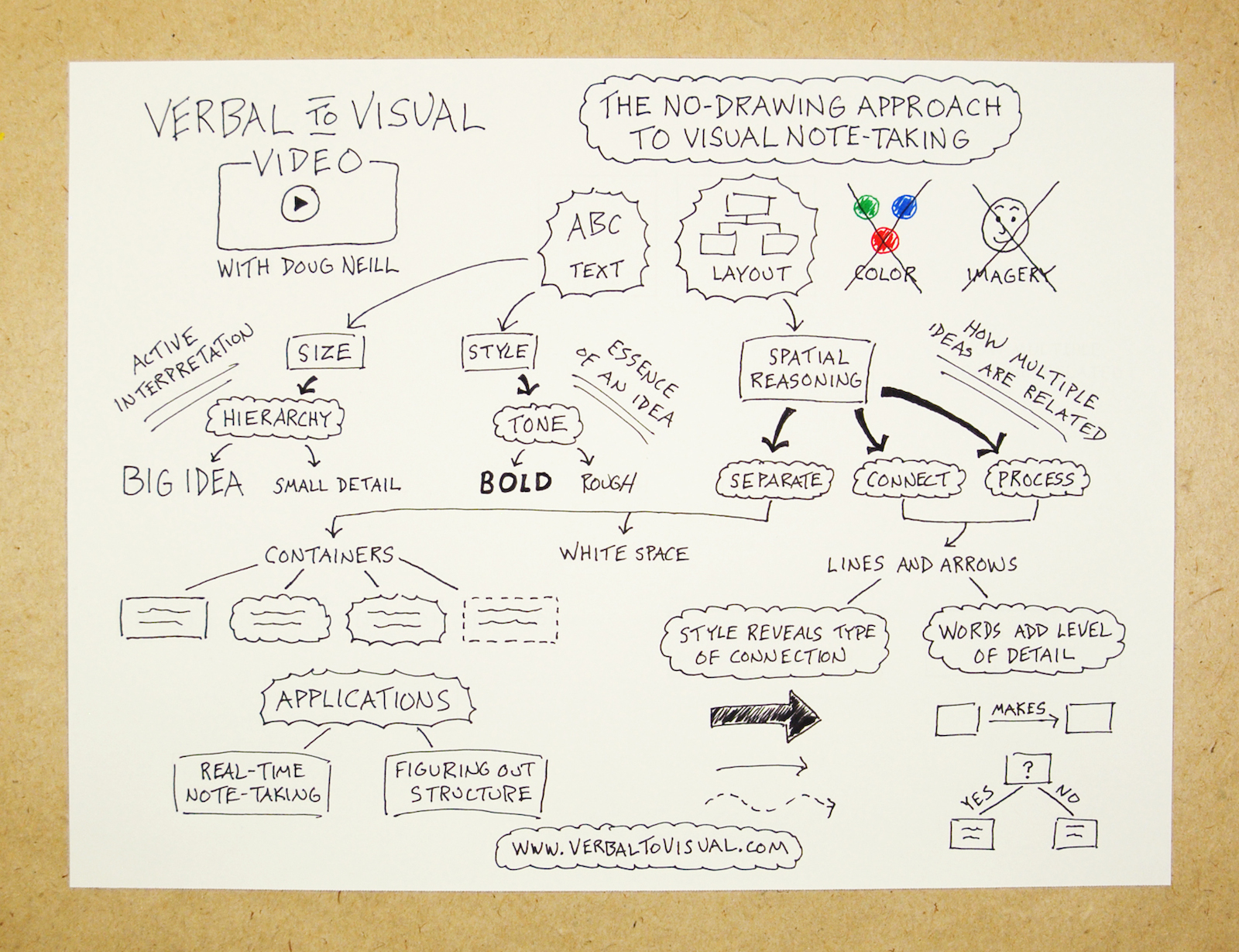 How To Sketchnote Without Drawing (VTV Episode #8) - Verbal To Visual Video - Doug Neill - visual note-taking, doodling, text, layout, containers, arrows, lines, style, tone, words
