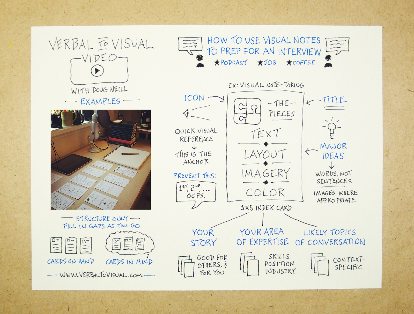 How To Use Visual Notes To Prepare For An Interview - Verbal To Visual Video - Doug Neill - visual note-taking, sketchnoting, doodling, podcast, job, coffee, skills, position, industry, context