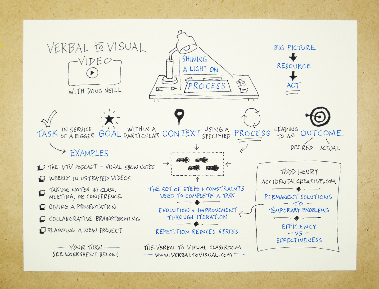 Shining A Light On Process: From Big Picture To Concrete Steps - Verbal To Visual Video Episode 9 - Doug Neill - visual note-taking, sketchnoting, doodling, task, goal, context, process, outcome, todd henry, accidental creative