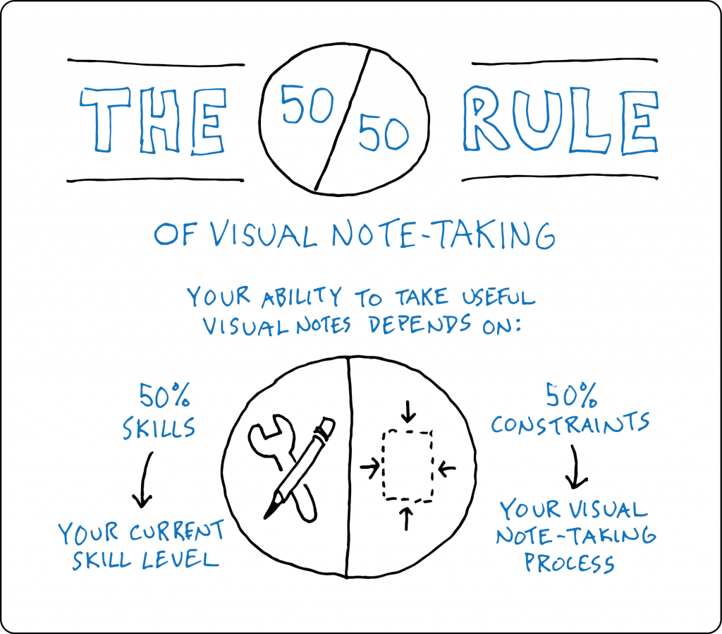 The 50/50 Rule Of Visual Note-Taking - verbal to visual doug neill - sketchnoting, doodling, skills, constraints, process