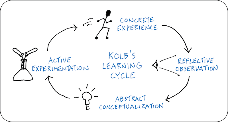 Kolb's Learning Cycle - experiential learning, concrete experience, reflective observation, abstract conceptualization, active experimentation - sketchnoting, visual note-taking, doodling