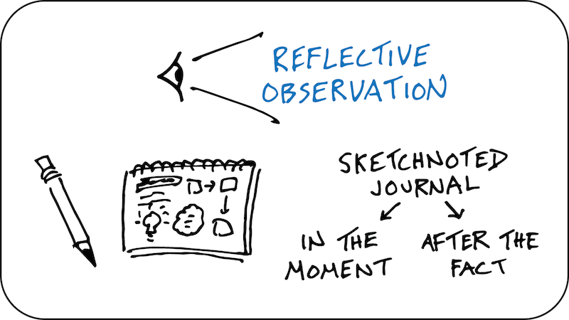 Reflective Observation - sketchnoted journal, in the moment, after the fact, experiential learning