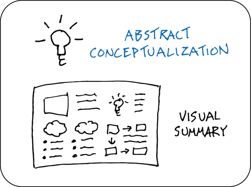 Abstract Conceptualization - visual summary - experiential learning