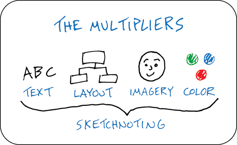 The Multipliers - experiential learning - sketchnoting, visual note-taking doodling