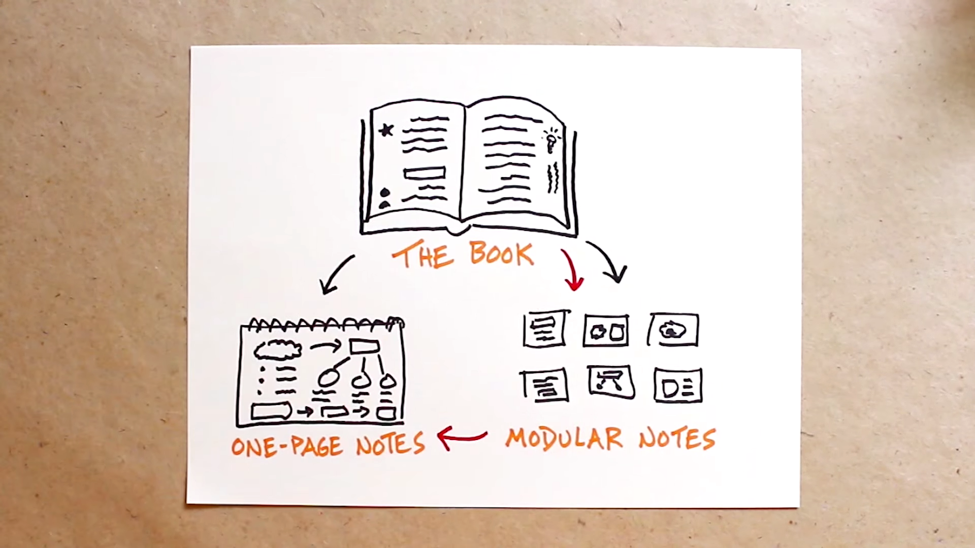 Don't Stop At Underlining - Verbal To Visual Video - Doug Neill - the book, modular notes, one-page summary