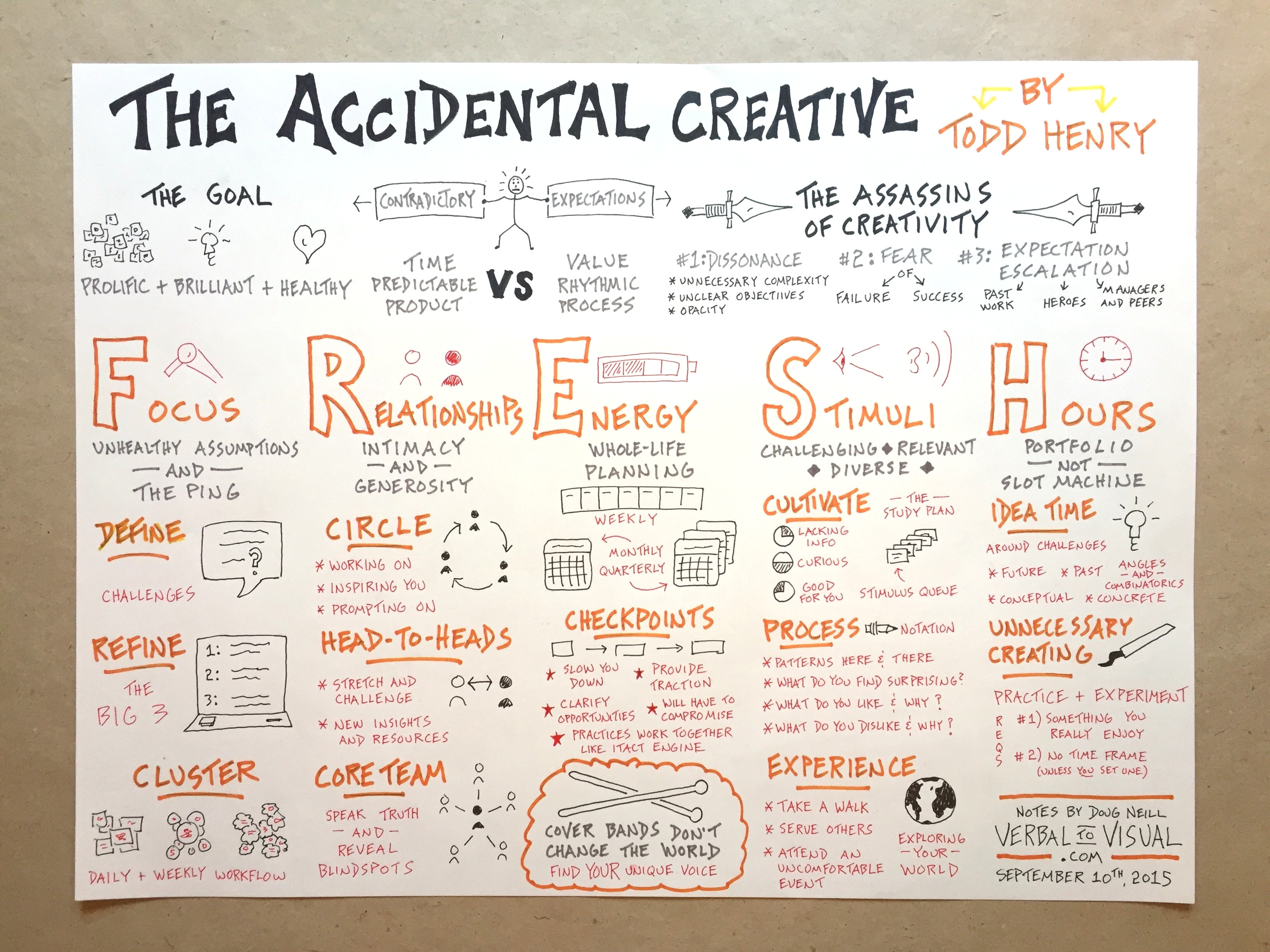 The Accidental Creative Sketchnotes - Todd Henry, Doug Neill, Verbal To Visual