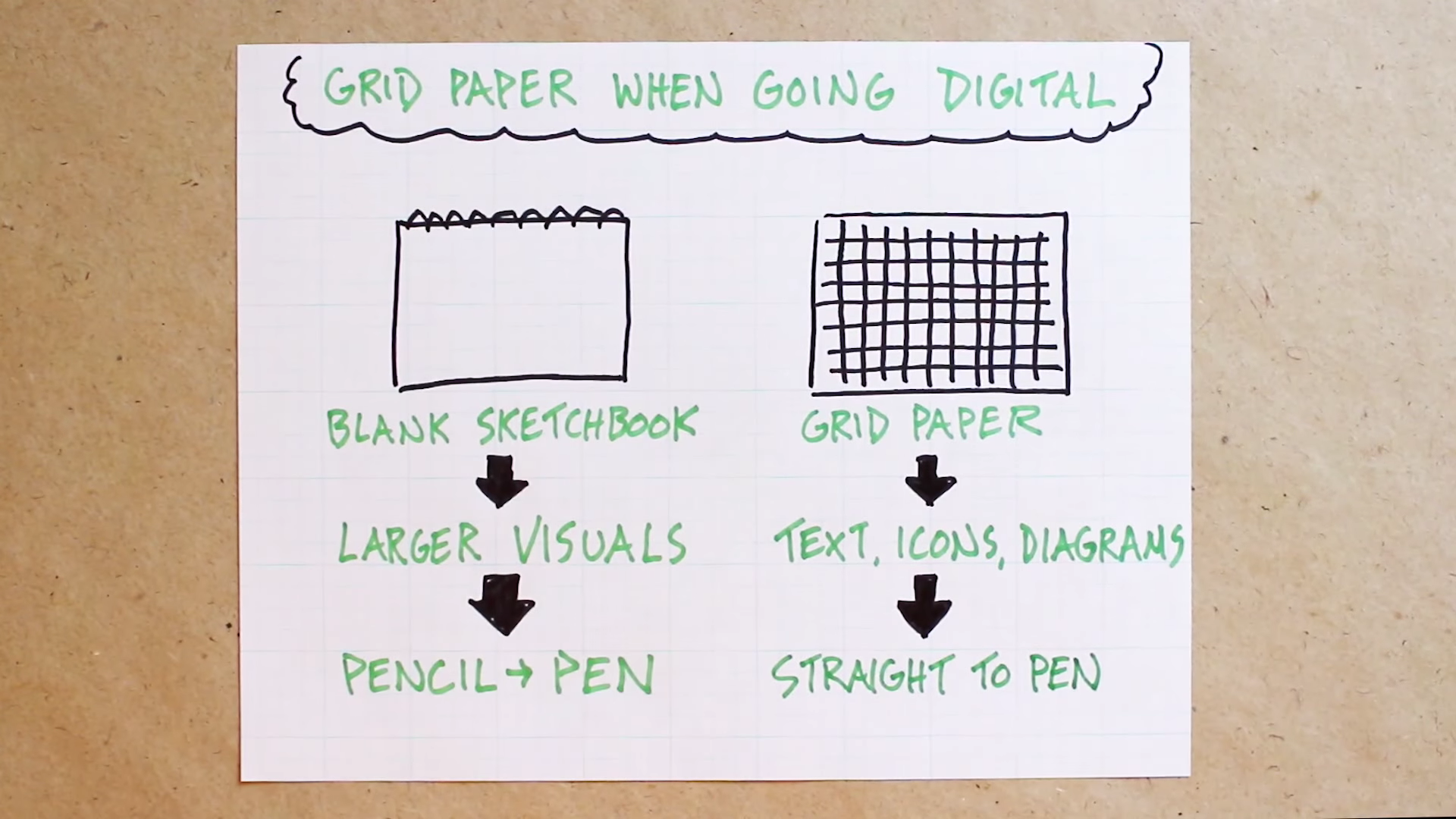 using graph paper to guide your writing and drawing verbal to visual