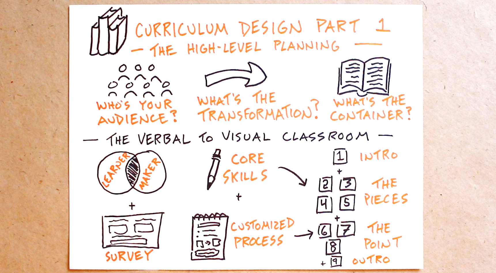 Classroom Curriculum Design ~ Curriculum design part the high level planning verbal