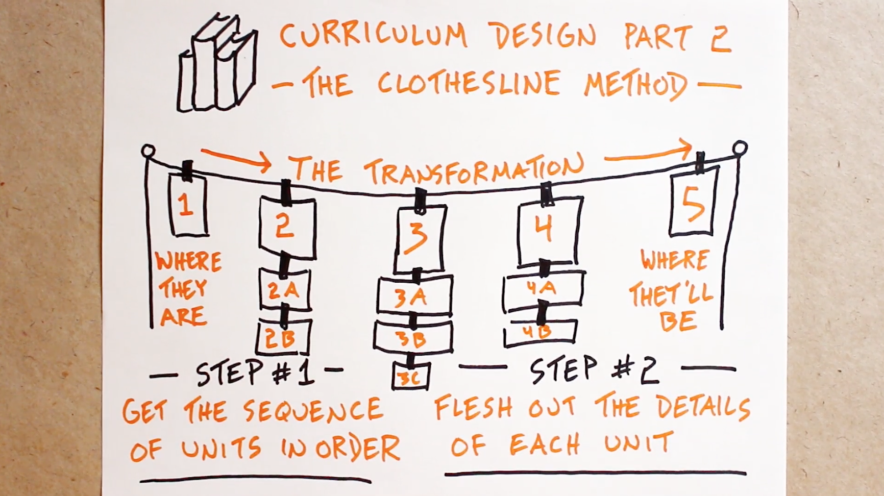 Classroom Curriculum Design ~ Curriculum design part the clothesline method verbal