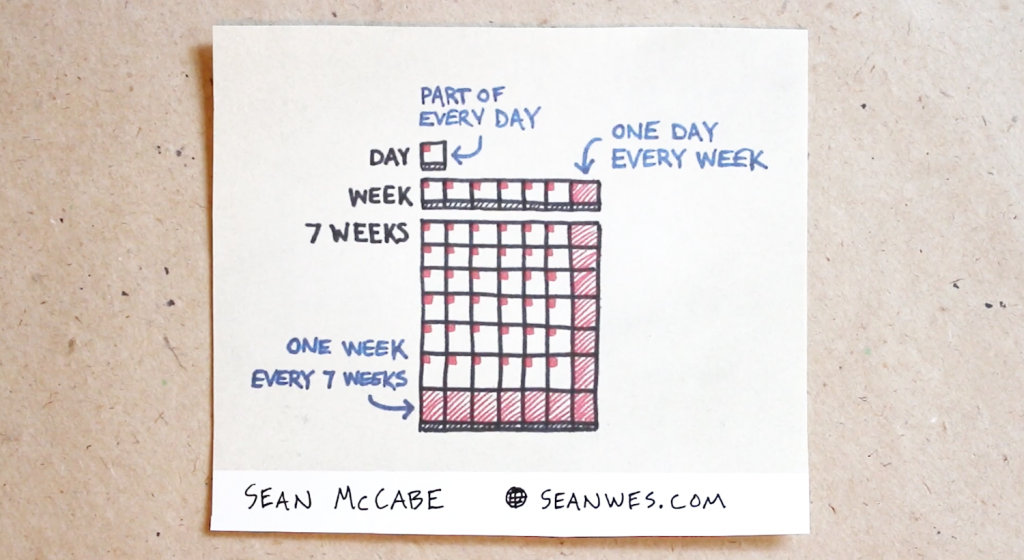 Sean McCabe Small-Scale Sabbaticals