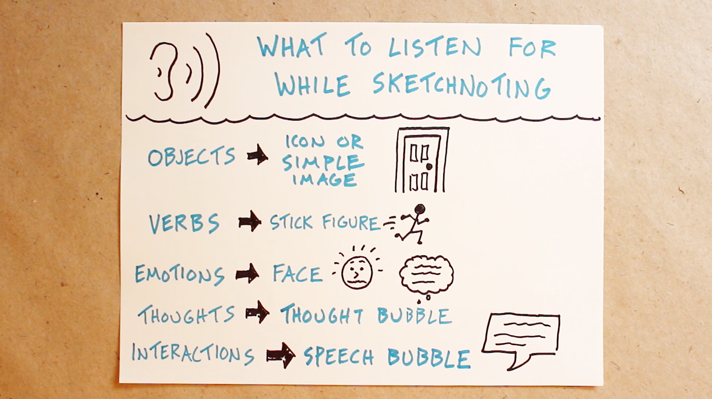 What To Listen For While Sketchnoting