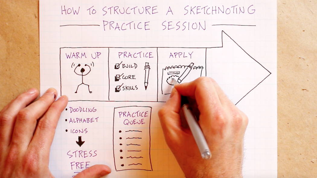 How To Structure A Sketchnoting Practice Session - Doug Neill - Verbal To Visual - visual notes, note-taking, doodling