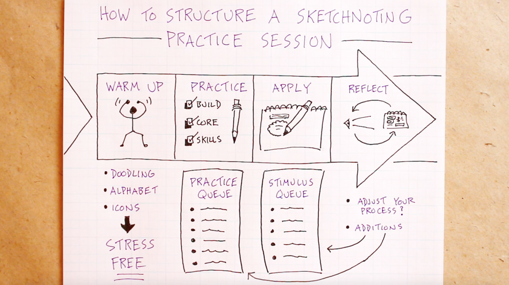 How To Structure A Sketchnoting Practice Session (Full) - Doug Neill - Verbal To Visual