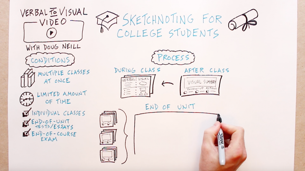 Sketchnoting For College Students - Featured - Doug Neill - Verbal To Visual