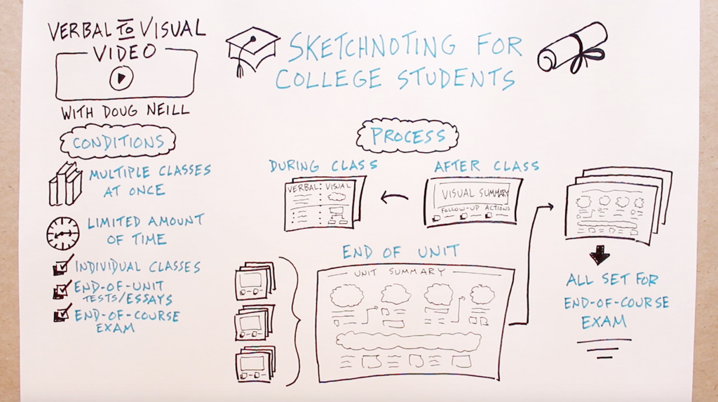 Sketchnoting For College Students - Verbal To Visual - Doug Neill - visual note-taking, doodling, university, study, exam, finals