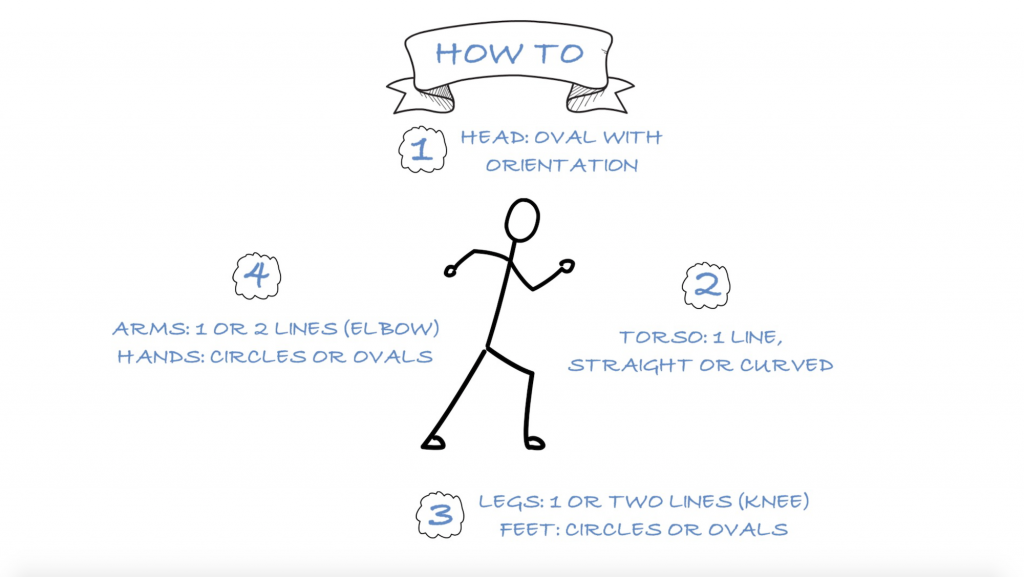How To Draw Stick Figures Step By Step - Doug Neill - Verbal To Visual