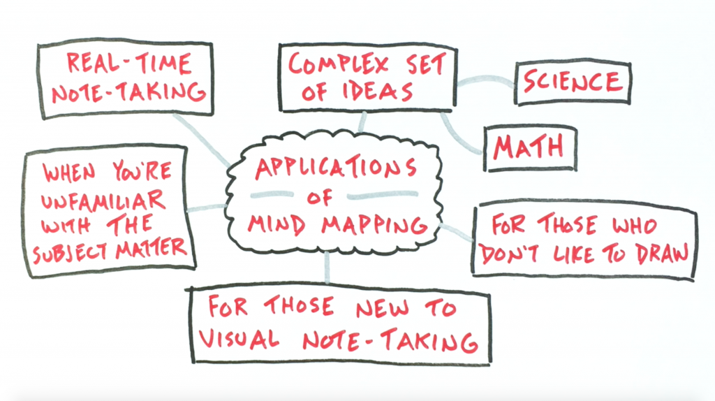 The Applications Of Mind Mapping - Verbal To Visual, sketchnotes, note-taking, doug neill