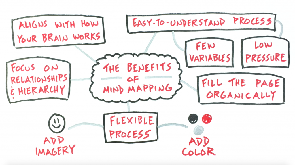 The Benefits Of Mind Mapping - Verbal To Visual, sketchnotes, note-taking, doug neill