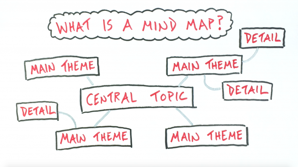 What Is A Mind Map? - Verbal To Visual, sketchnotes, note-taking, doug neill