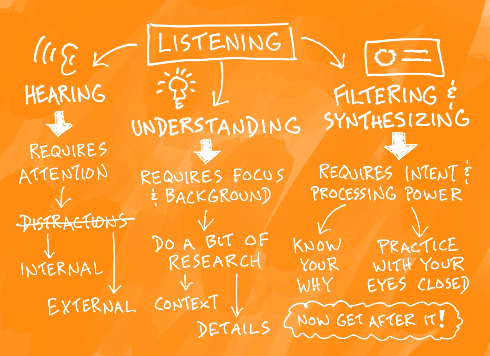 how to improve listening skill The best way to improve one's english listening skills is to seek out resources on the internet the accessibility and ability to repeatedly watch or listen to such content makes it an ideal source for improving listening skills.