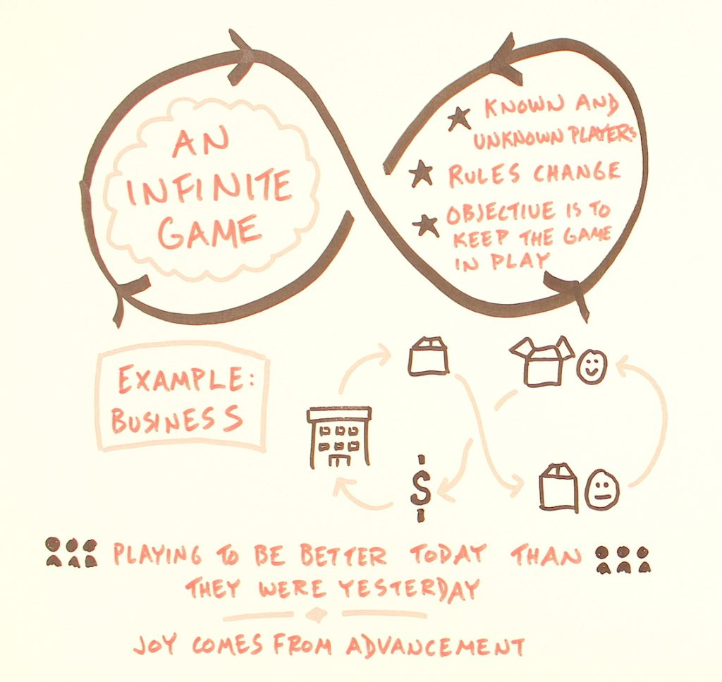 The Game Visual Note-Takers Play - Verbal To Visual - Doug Neill - visual thinking, sketchnote, graphic recording, infinite game, finite game