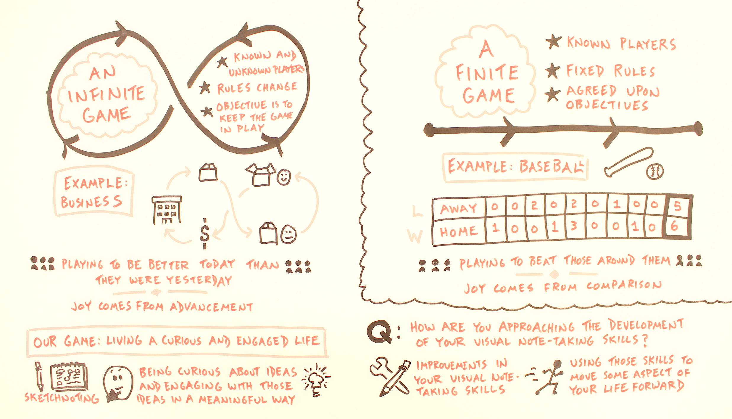 The Game Visual Thinkers Play - Verbal To Visual