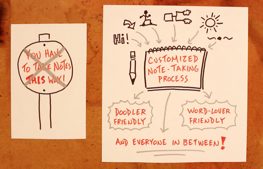 Customized Note-Taking Process - Doug Neill, Verbal To Visual, visual note-taking, sketchnoting in the classroom