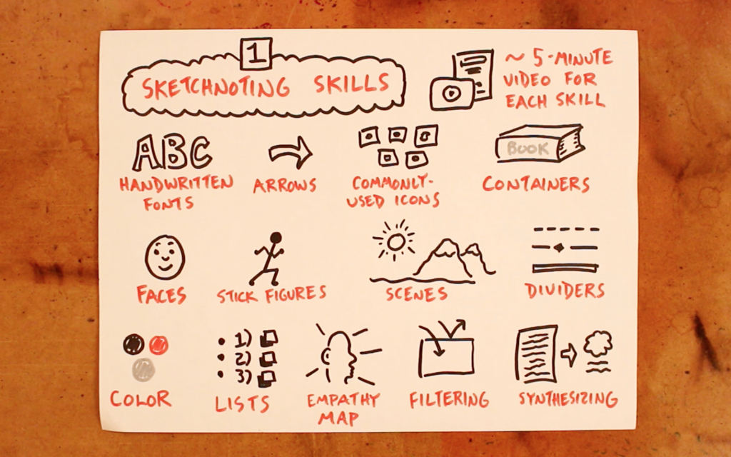Part 1: Sketchnoting Skills - Doug Neill, Verbal To Visual, visual note-taking, sketchnoting in the classroom