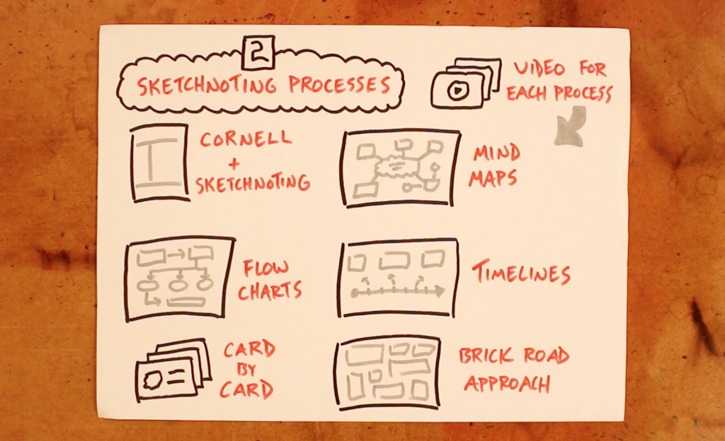 Part 2: Sketchnoting Processes - Doug Neill, Verbal To Visual, visual note-taking, sketchnoting in the classroom