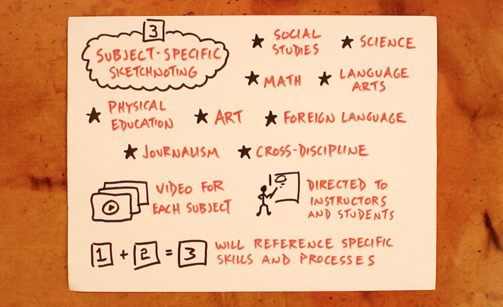 Part 3: Subject-Specific Sketchnoting - Doug Neill, Verbal To Visual, visual note-taking, sketchnoting in the classroom