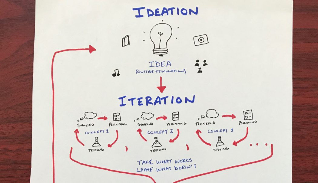 Ideation, Iteration, and the Final Concept - Austin Louis, TEDx, sketchnotes, sketchnote video, verbal to visual