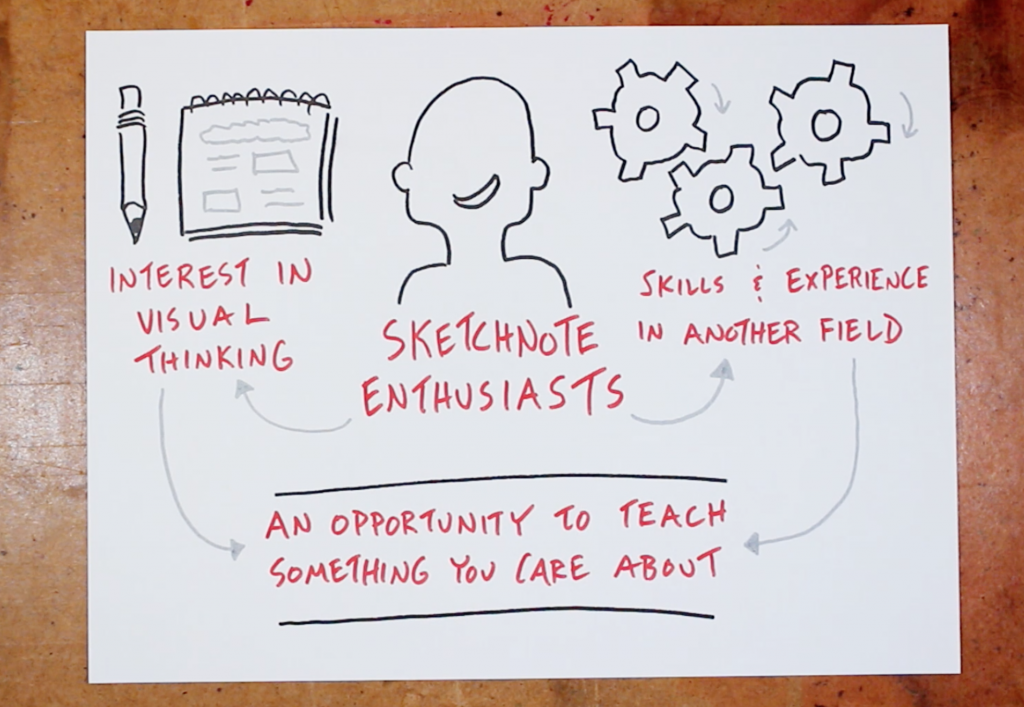 Sketchnote Enthusiasts - Build an online course with sketchnotes, verbal to visual, doug neill